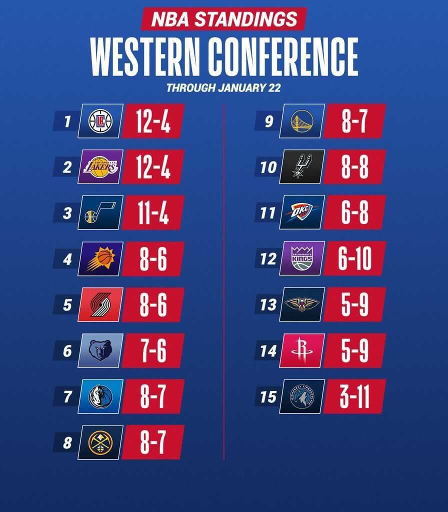 The current NBA Standings ahead of tonight's action! https://t.co/w4K6dLL0NP
