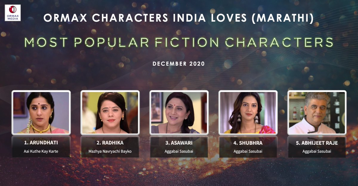 Ormax Characters India Loves: Most popular fiction characters on Marathi television (Dec 2020) #OrmaxCIL