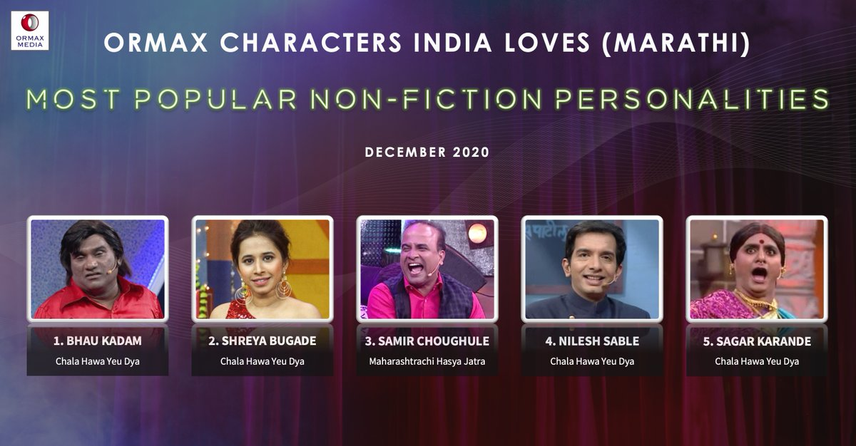 Ormax Characters India Loves: Most popular non-fiction personalities on Marathi television (Dec 2020) #OrmaxCIL