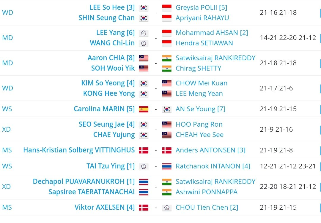 Keputusan bagi atlit #badminton Malaysia 🇲🇾 pada pusingan separuh akhir kejohanan #BWF #ToyotaThailandOpen 2021 yang berlangsung di Bangkok hari ini. Hanya pasangan beregu lelaki, Aaron Chia/Soh Wooi Yik, layak ke final esok #KitaJuara #MalaysiaBoleh #BWFWorldTour #Super1000 https://t.co/jnKZWjLZC2