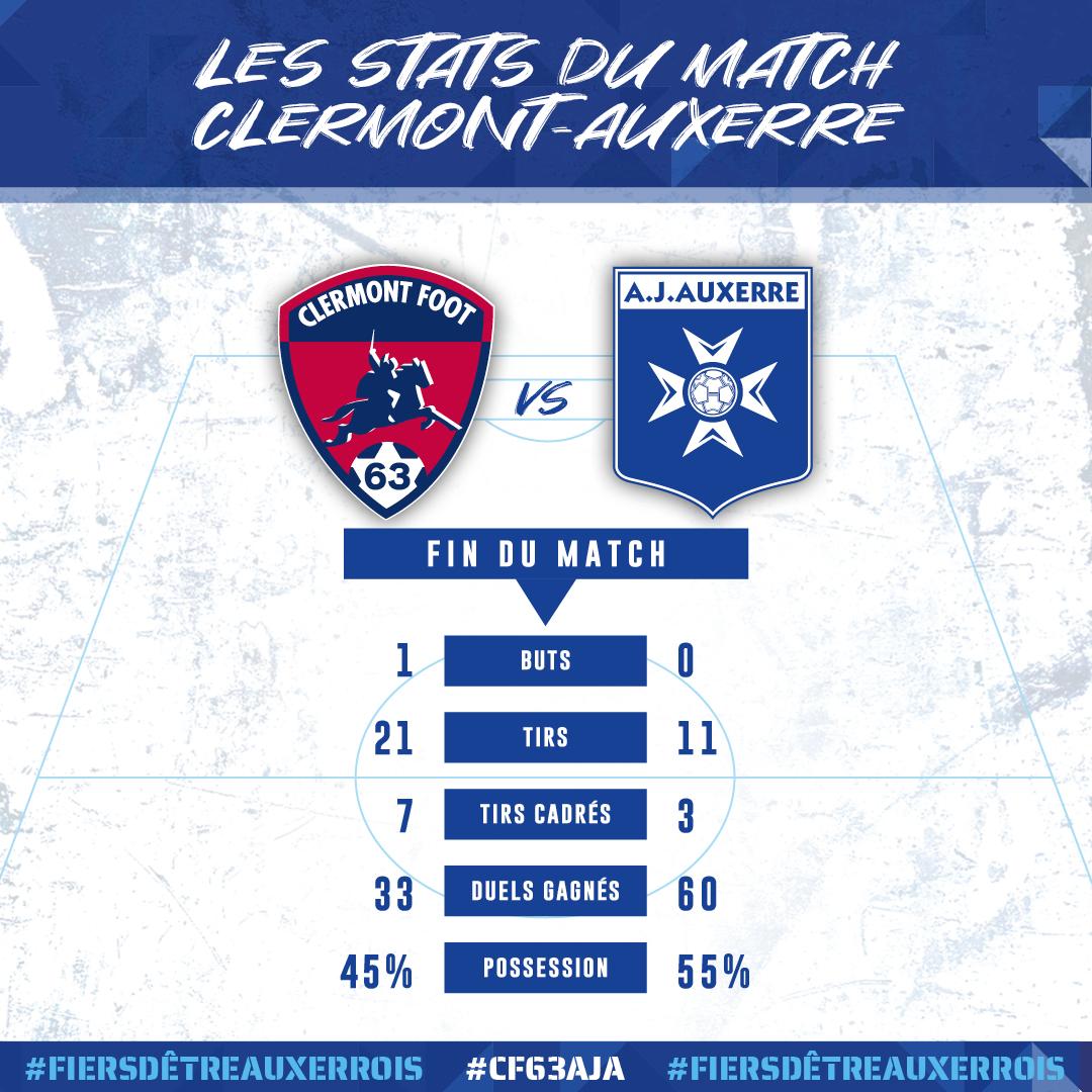 📊 Les statistiques du match #CF63AJA ⤵️