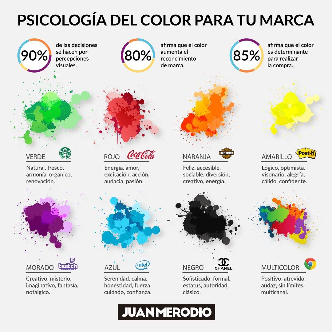 Compramos con la emoción y lo justificamos con la lógica,  por eso es muy importante prestar atención a la psicología de color. Debemos tener claro que emociones queremos despertar en nuestro público, con el fin de llegar a él y seducirlo y el color nos puede ayudar. https://t.co/AAGdNfd30A