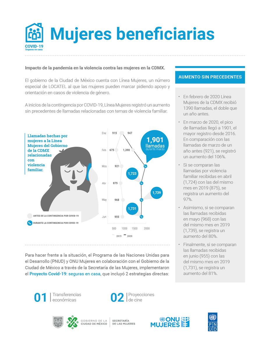 La entrega de apoyos económicos a 500 mujeres durante 3 meses fue una de la 4 estrategias para hacer frente a la violencia contra la mujeres durante la emergencia sanitaria derivada de la pandemia por Covid-19 @PNUD_Mexico  @ONUMujeresMX  y @SeMujeresCDMX