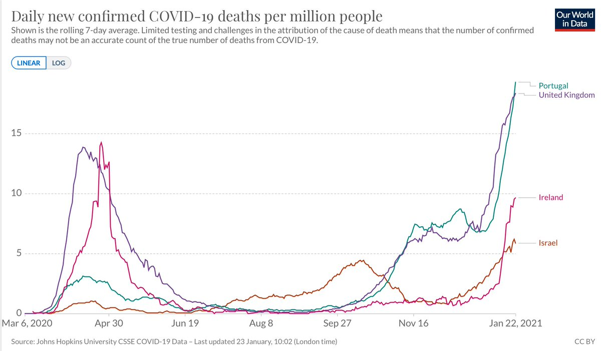 Countries where B.1.1.7 has become dominant, deaths per million people @OurWorldInData