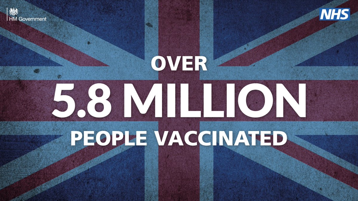 We have vaccinated over 5.8 million people in the UK, with a record 478,000 first doses given in a single day yesterday.  Every jab brings us closer to defeating the virus. If you're called for the vaccine, please do come forward.