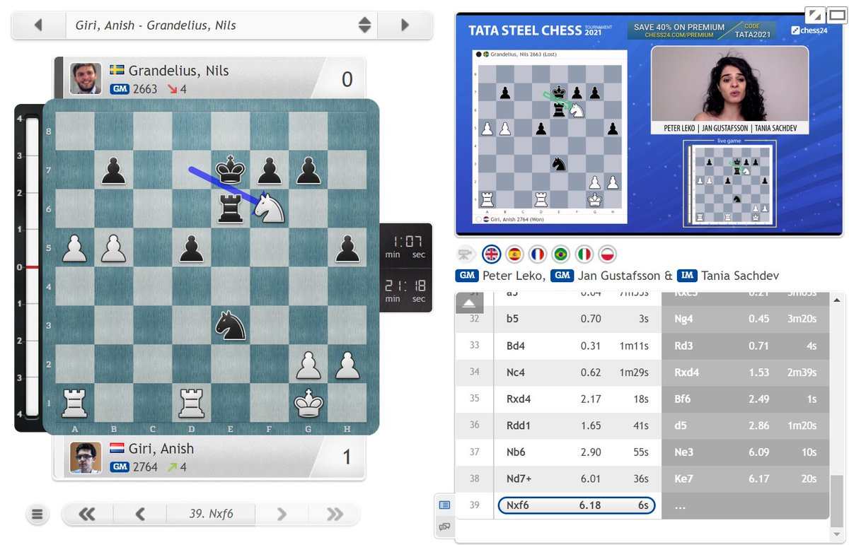 test Twitter Media - Giri joins his Dutch colleague Van Foreest in the #TataSteelChess lead after taking down leader Grandelius. Anish won the ending he told Nils should be fine for Black in his Chessable course! 😀 https://t.co/UlpIineYld  #c24live https://t.co/91YcmHBZpV