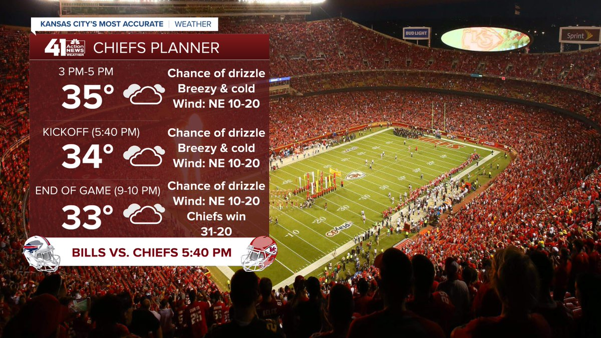 The weather for the Chiefs game is changing little. There is a chance of some drizzle/mist with temperatures dropping to the low 30s (damp to wet roads). Its after the game into Monday where the forecast becomes complex as we track a winter storm. @41actionnews