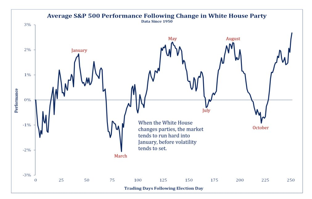 Looks as if Wall St. is ripe for a correction. The avg S&P return in Feb of a new presidency is a decline of 4%, just 2% when including incumbent presidents, SRP says. https://t.co/GDFxHr5vQj