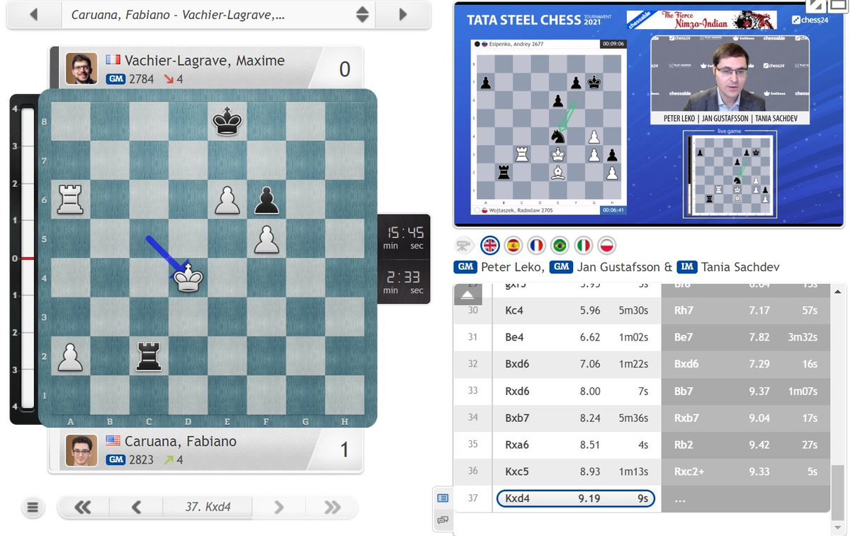 test Twitter Media - And last year's winner Fabiano Caruana joins this year's leaders after taking down MVL - a result Fabi would love to repeat when the Candidates restarts later this year!  https://t.co/8sYJ4RA4cB  #c24live #TataSteelChess https://t.co/aA4RrHBvxS