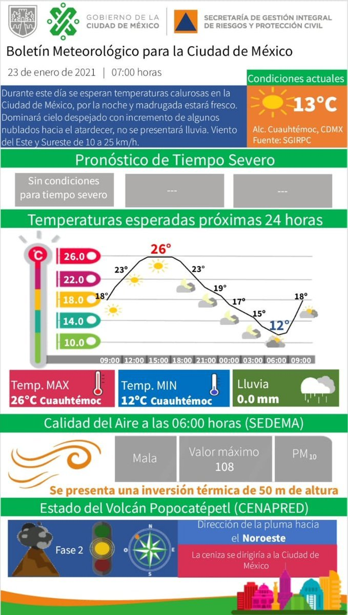 #BuenosDías Tlalpenses les deseo un excelente día #FelizSabado se esperan #temperaturas calurosas durante el día, por la noche el ambiente será #fresco. Dominará el cielo #despejado; sin condiciones para #lluvia.. ⛅️☀️  #PronósticoDelTiempo #CDMX #Tlalpan #AlcaldíaTlalpan