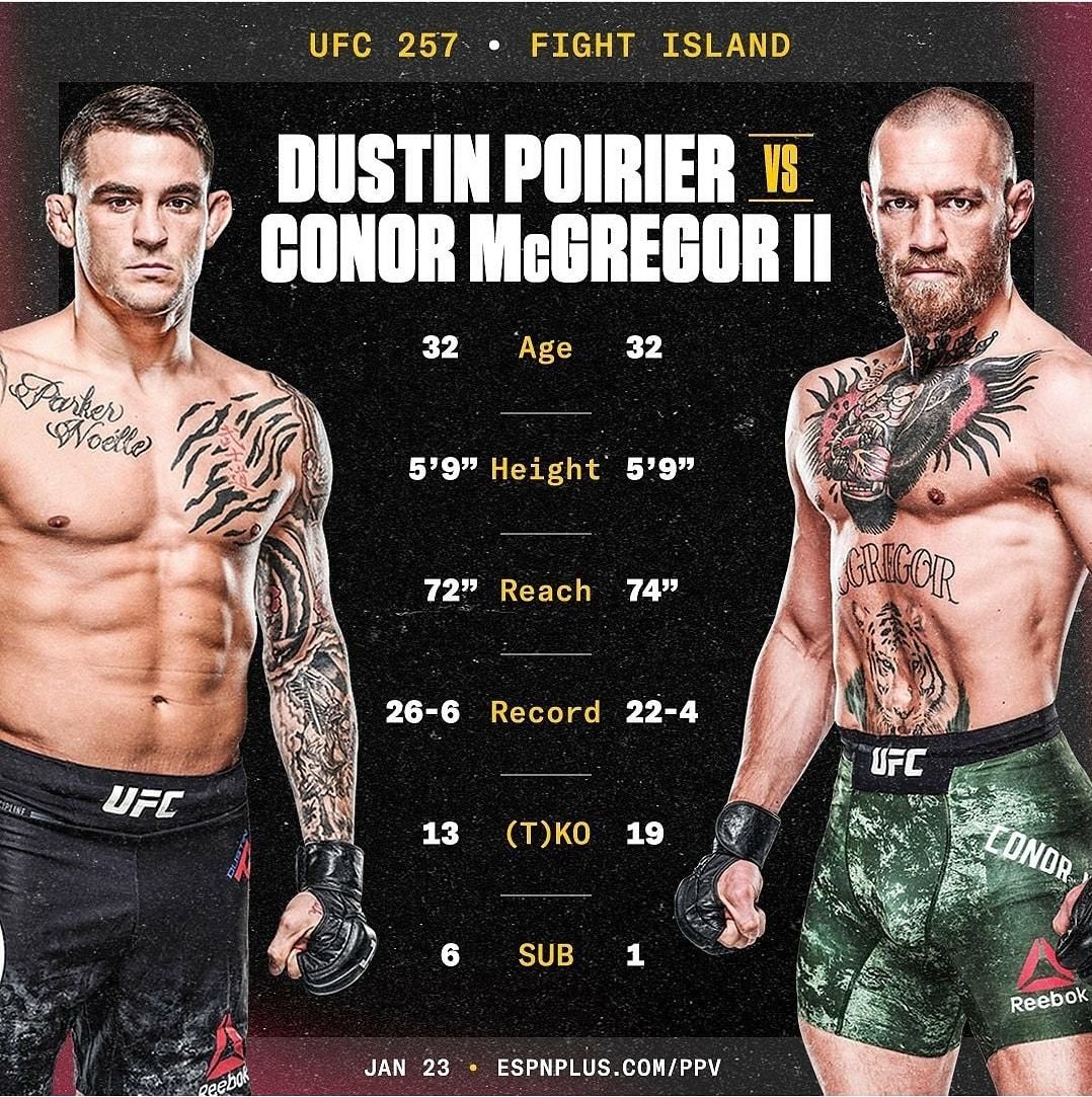 Dustin le saca 5 victorias por sumisión y Conor 6 KOs. ¿Quién ganará? #UFC257, esta noche....La tiene fácil McGregor.. #UFC257