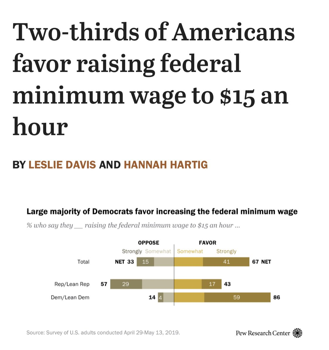 A $15 minimum wage is supported by 67% of Americans and 43% of Republicans.   A $15 minimum wage ballot measure in Florida just passed by 60-40% in November.   President Biden has put forward a bipartisan policy here, and Republican politicians who say it's not are lying. https://t.co/i39UpYB6Zr
