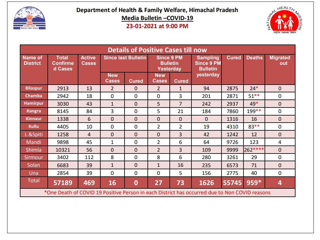 Himachal Pradesh reported 27 new #COVID19 cases and 73 cured cases today  Total cases: 57,189 Total cured cases: 55,745 Deaths: 959 Active cases: 469