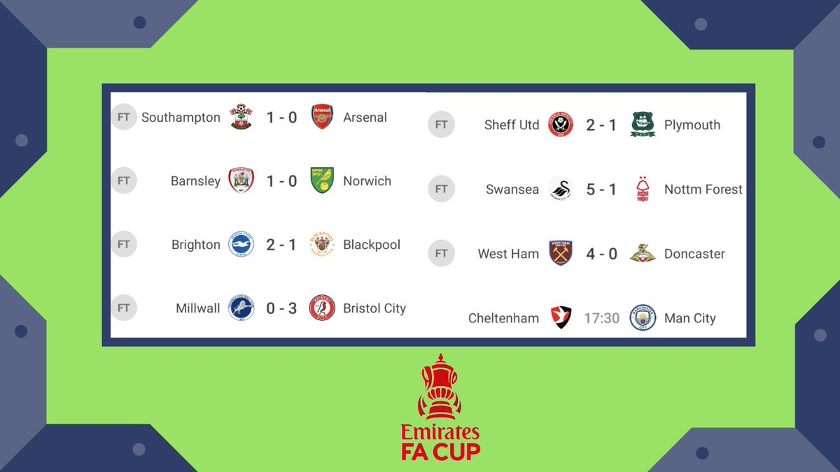 Lots of #FACup results already! 👇   🔥 Round 4 is officially underway 🔥         Has your team played yet?   #MagicOfTheCup #PL #EFL #Championship #Leagueone #Leaguetwo #SkySports #BBCsport