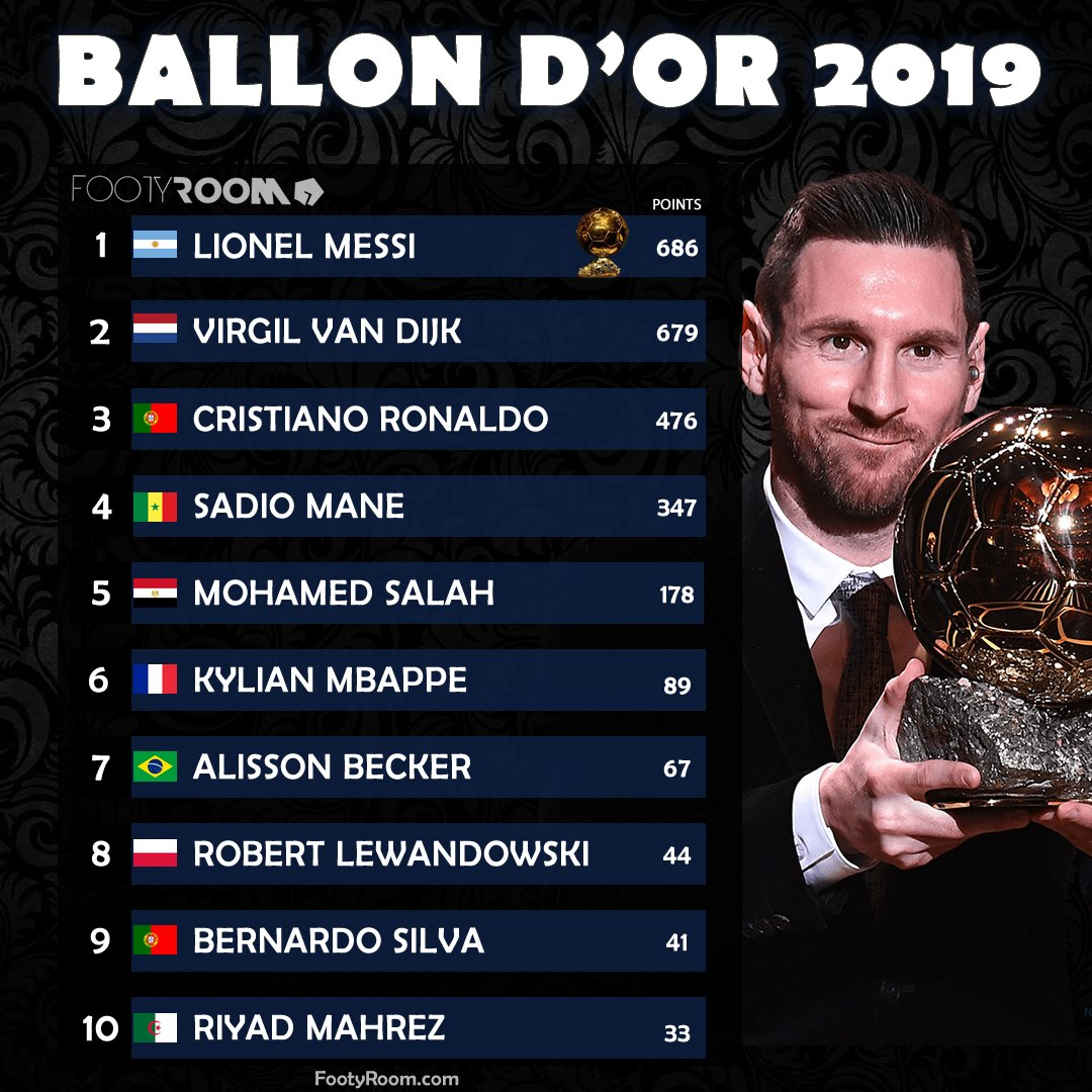 When Lionel #Messi won the #BallondOr for the record 6th time🏆