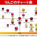 自分の好きなリンゴが見つかる?甘さと酸味がわかるリンゴチャート!