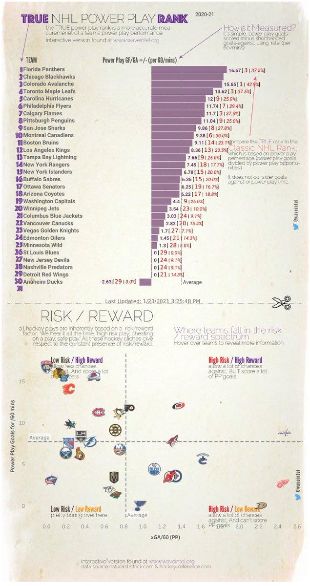 True PP & PK ™️   TOP PP                    TOP PK 1️⃣ #flapanthers      1️⃣ #mnwild  2️⃣ #Blackhawks     2️⃣ #NHLBruins 3️⃣ #GoAvsGo         3️⃣ #Isles   more 👉🏼