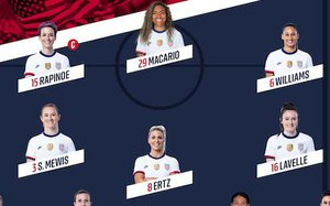 USA-Colombia Women's Friendly Player Ratings #USWNT #USAvCOL  @MikeWoitalla