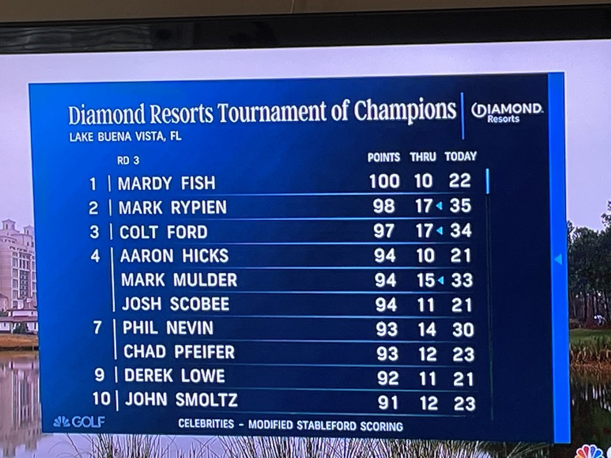 Some familiar names in the tennis world doing well in third round action ⁦@diamondresorts⁩ golf tournament in Lake Buena Vista, Fla. ⁦@MardyFish⁩ along with the sisters (Nelly, Jessica) of ⁦@SebiKorda⁩ high on the leaderboard. https://t.co/Ci6v2pNKDf