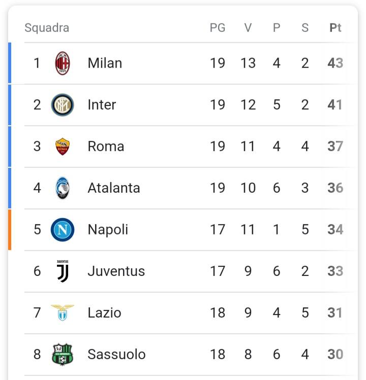 Ma guardiamola meglio al replay: c'è una vittoria in più per il #Milan, 1-2 Ibra è finita. #sucate  #MilanAtalanta #UdineseInter