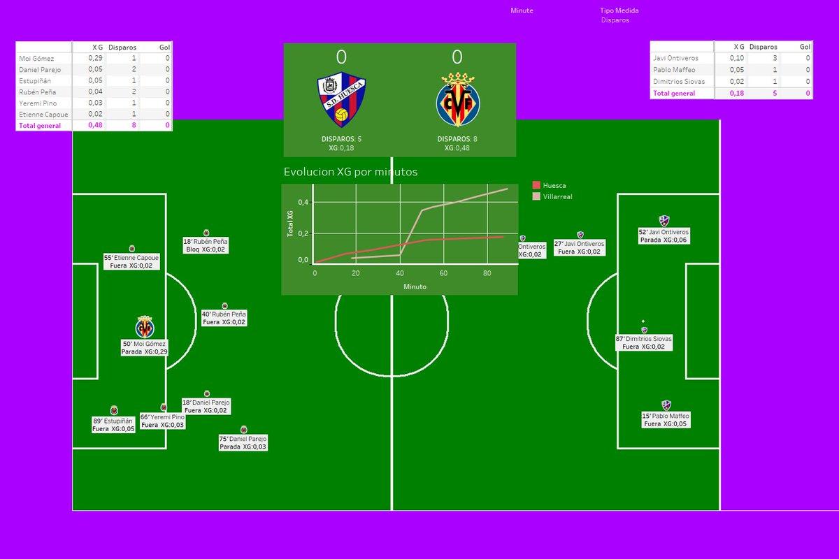 #LaLiga El resumen del @SDHuesca 0-0 @VillarrealCF en una imagen