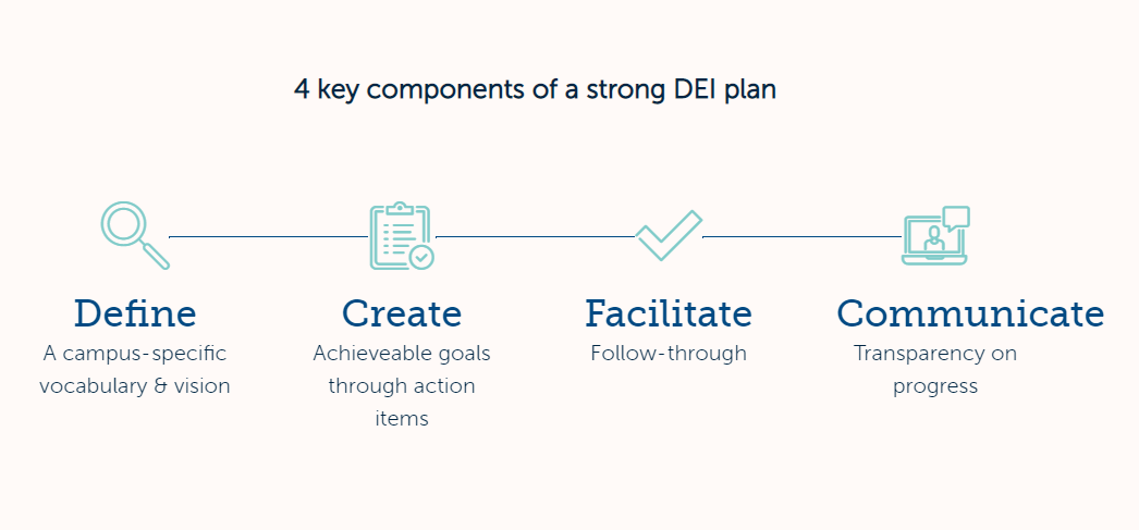 We reviewed over 40 DEI plans across the U.S., Canada, Australia, and the U.K. to better understand how campuses are demonstrating real work and commitment to DEI.   See four key components of strong #DEI plans:   #DiversityandInclusion #EdEquity #highered