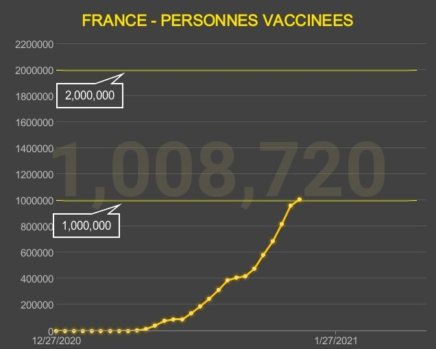 🇫🇷💉 Vaccination 💉🇫🇷 / 23 jan 2021   Total: 1,008,720 personnes. (+45 581 /24h)  #COVID19 #vaccination #vaccincovid #coronavirus #mutant #variantecovid #501V2