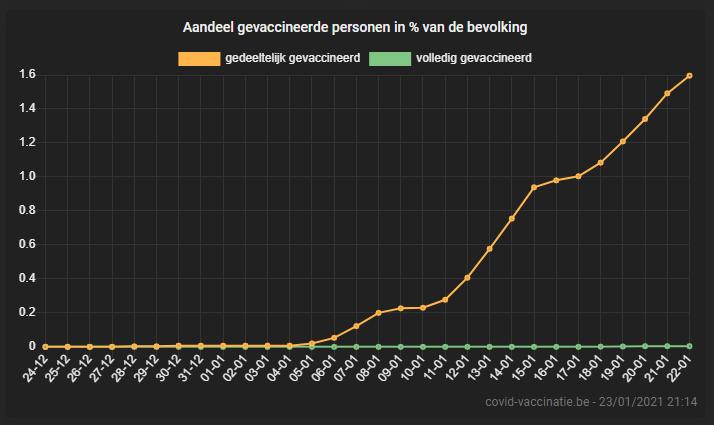test Twitter Media - Omdat jullie zoveel van grafiekjes houden is er een nieuwe toegevoegd aan het dashboard: 'Aandeel gevaccineerde personen in % van de bevolking (gedeeltelijk en volledig gevaccineerd)'.  En ja, hij werkt ook prima op je smartphone 😉  👉 https://t.co/tkGp8qohAl https://t.co/tXTO5mI5q2