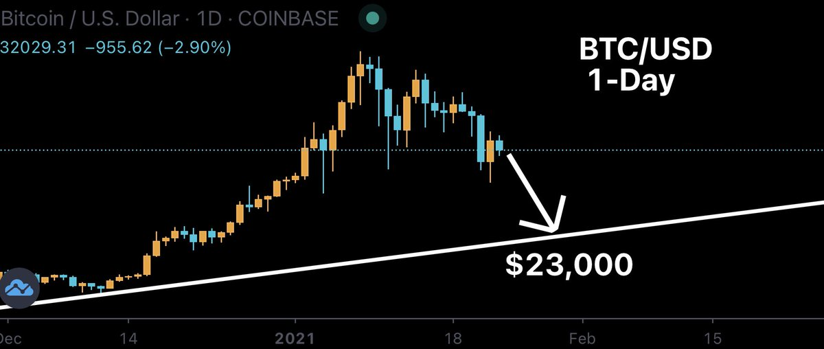 Not a popular opinion, and I'll be losing followers over it, but I believe Bitcoin will revisit the trend line that was created in 2020 and drop to around $23,000 next week! Hopefully that will start a full blown alt season. #XRP #BTc