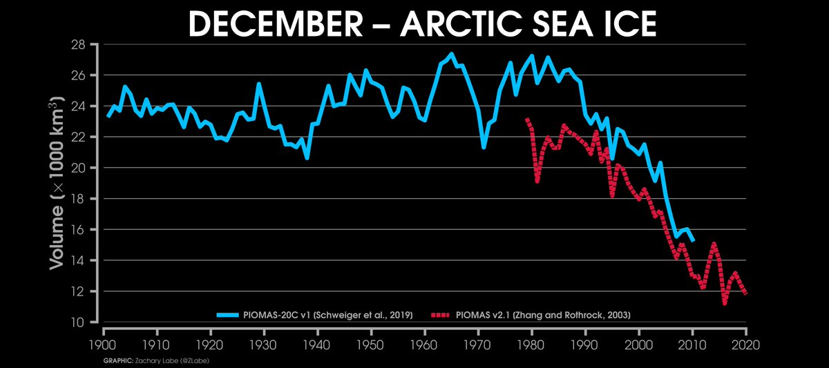 Modeled reconstruction of December #Arctic sea ice volume since 1901 - comparison between PIOMAS-20C and PIOMAS data sets now updated through December 2020  [Data information available at https://t.co/5AY7drxVk8] https://t.co/0Fo9bQ1ZYH