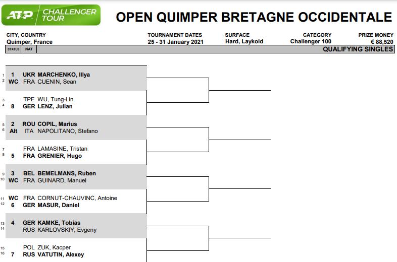 ATP Challenger Tour 100 - Quimper QD:  #atptour #ATP #ATPChallenger #tennis