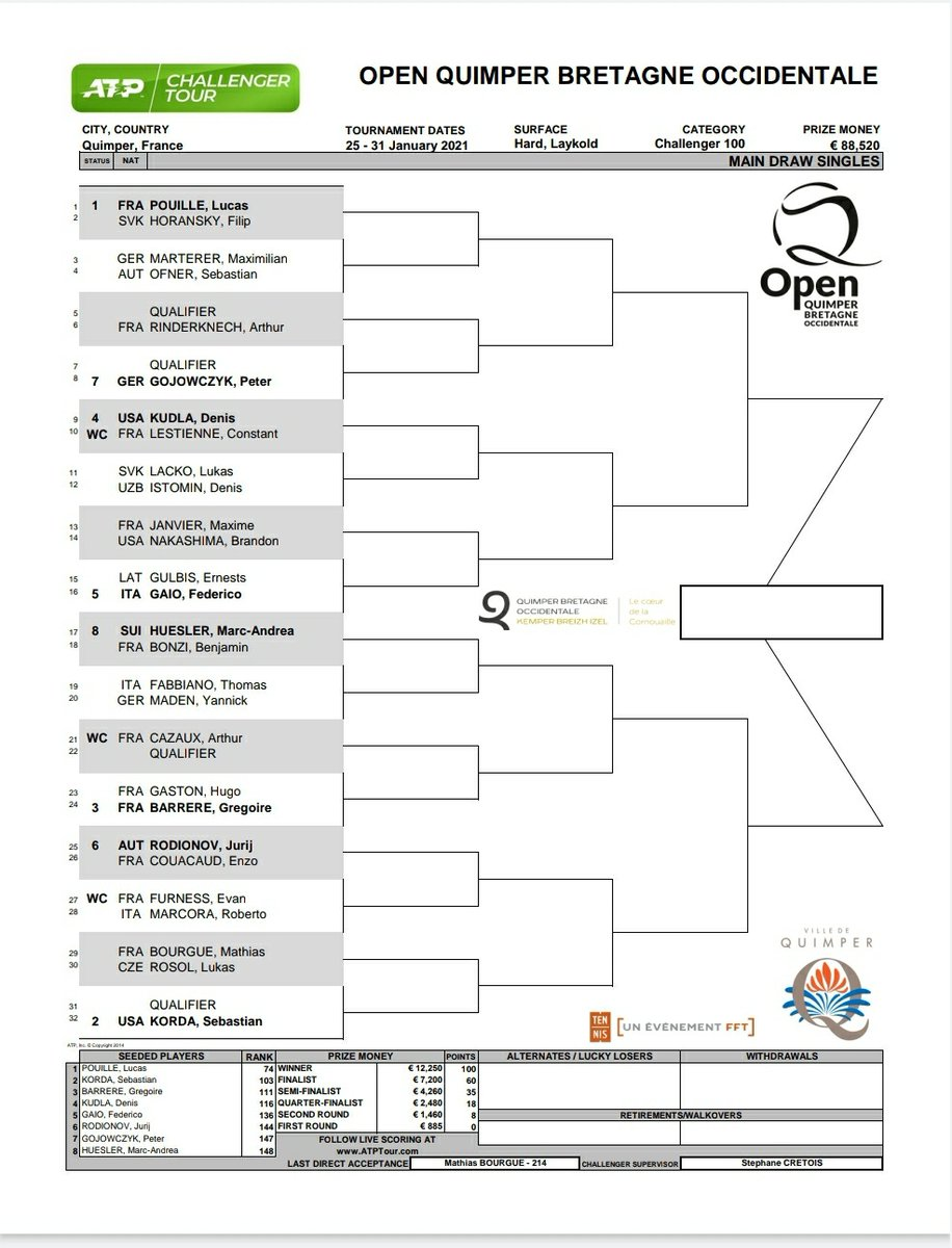 Draws are out in Quimper and Antalya!  @la_pouille & @SebiKorda lead the field in 🇫🇷 , while @jamunar_38 is the top seed in 🇹🇷 https://t.co/Wkl0YfmgZt
