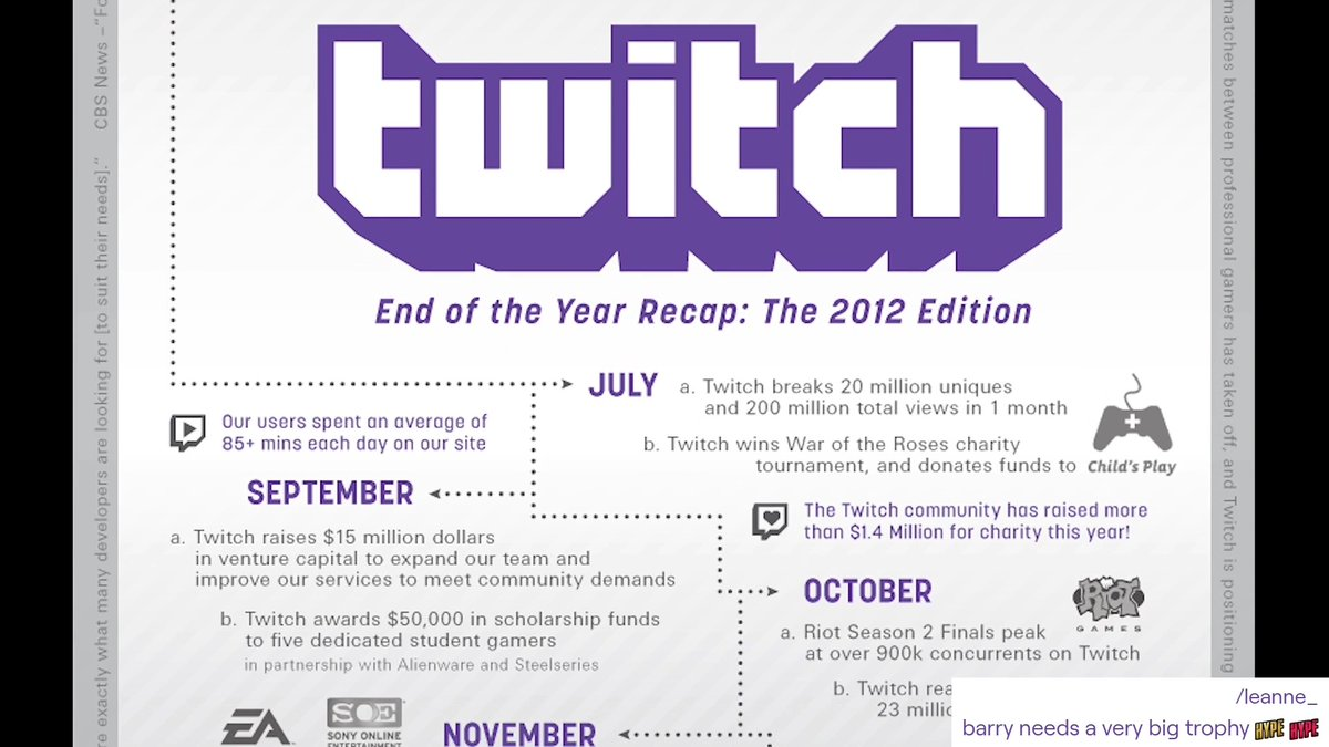 How long ago was your first day on Twitch?