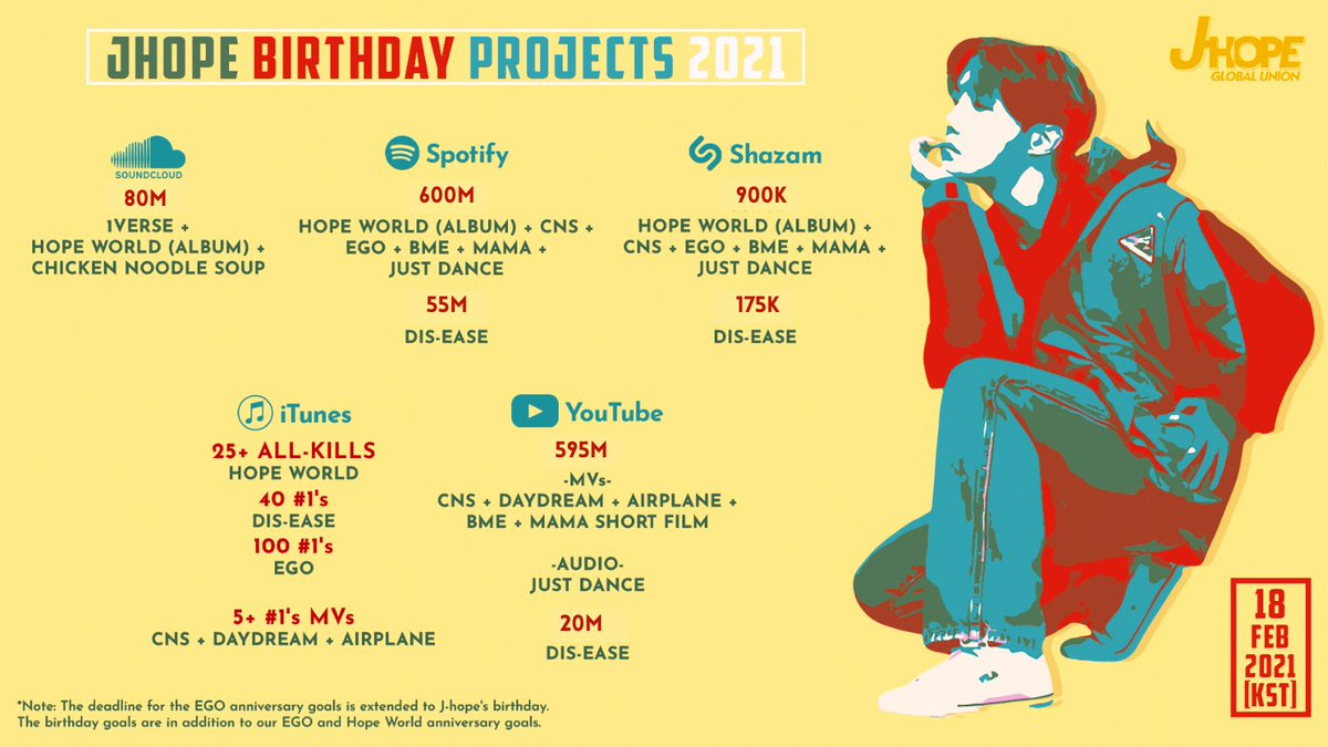 [ J-Hope Birthday Goals 🎂]  @JhopeGlobal is pleased to announce our birthday goals!  We have been working hard to bring j-hope more achievements & would like to include these additional goals in line with our anniversary goals.  @BTS_twt #jhope #제이홉 #JHopeBirthdayProjects2021