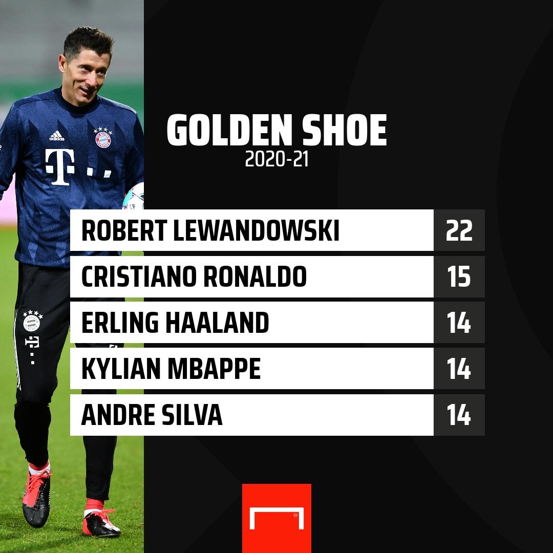 Can anyone beat Lewandowski to the European Golden Shoe this season? 🤔