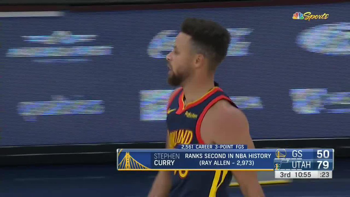 STEPH MOVES TO NO. 2 IN THREES 🔥  Steph Curry passes Reggie Miller for 2nd place in all-time threes made. https://t.co/D6fM7ZDFan