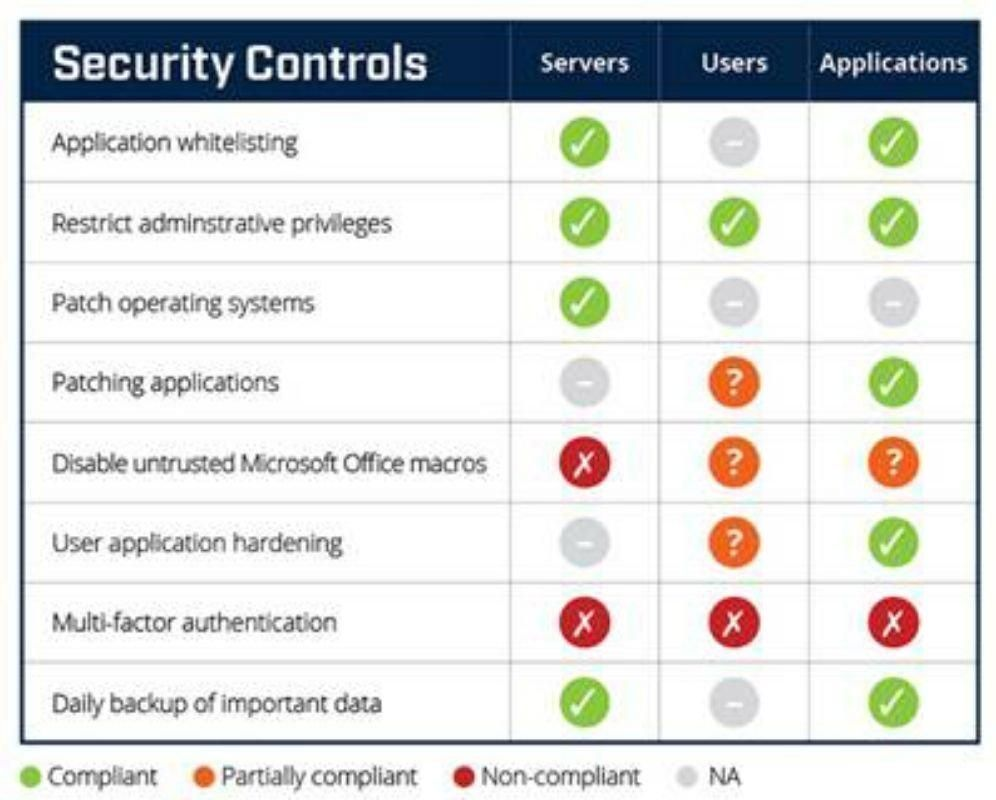 Status controls card for cybersecurity - Finance Derivative  #infographic @CioAmaro #Infosec #CyberSecurity #CyberAttack #Hack #Breach #Threat #DDoS #Malware #Ransomware #Cyberwarning #Phishing #SpyWare #Tech #Technology
