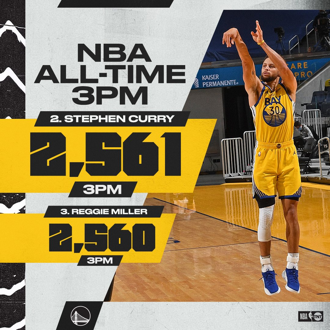 History for Curry 💦  He passes Reggie Miller for 2nd on the all-time 3PM list.