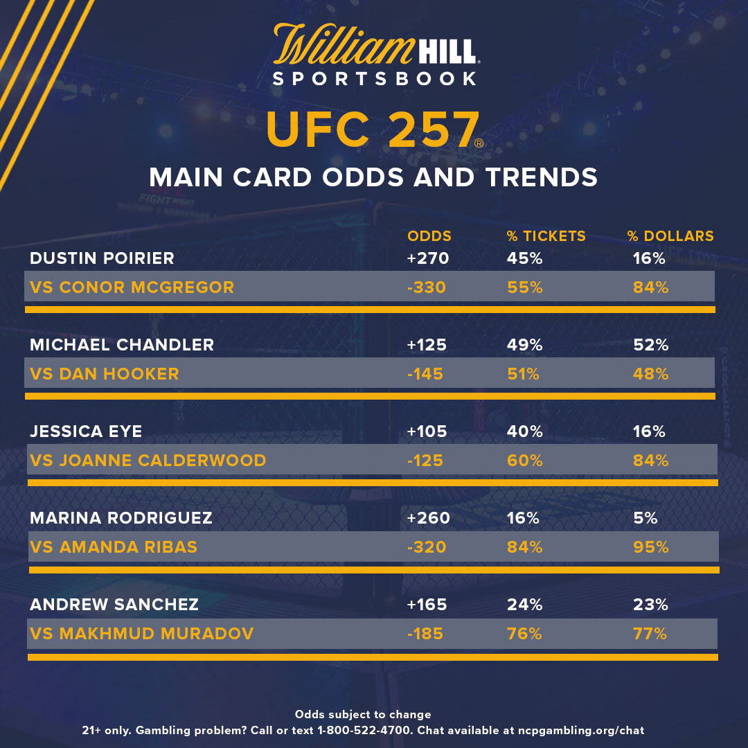 🥊 #UFC257 is coming 🆙 🥊  👀 all the odds and trends at the William Hill including the Main Event between Poirier & McGregor.  📈 Currently 84% of the dollars wagered are on McGregor to win.  Who are you taking?