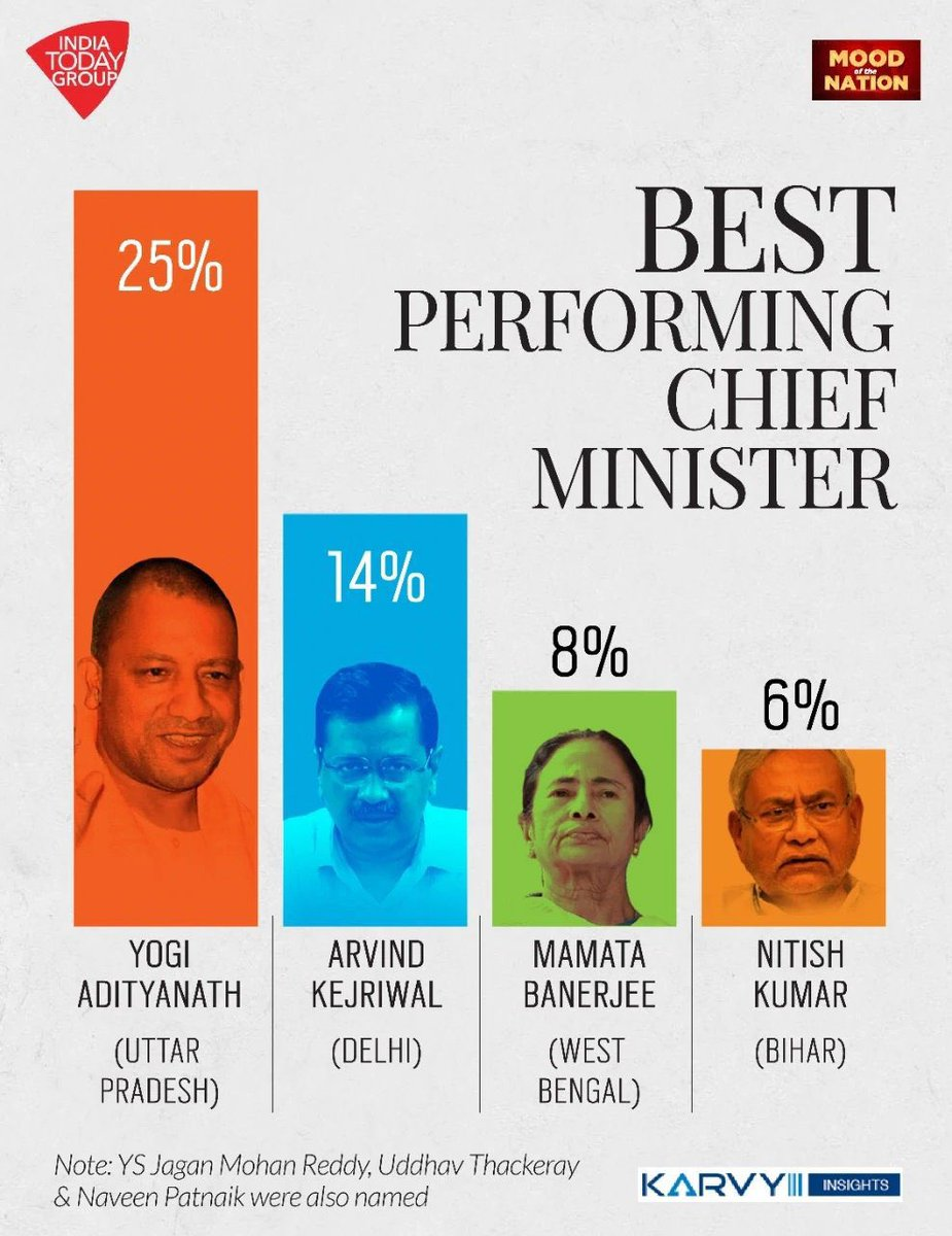"""Dr. @Swamy39 jee :  Uttar Pradesh CM Yogi Adityanath Jee has been rated as the """"Best Performing Chief Minister"""" in India for the third time in a row. 💐💐  Jai Ho, Yogi Adityanath jee ! 💐💐"""
