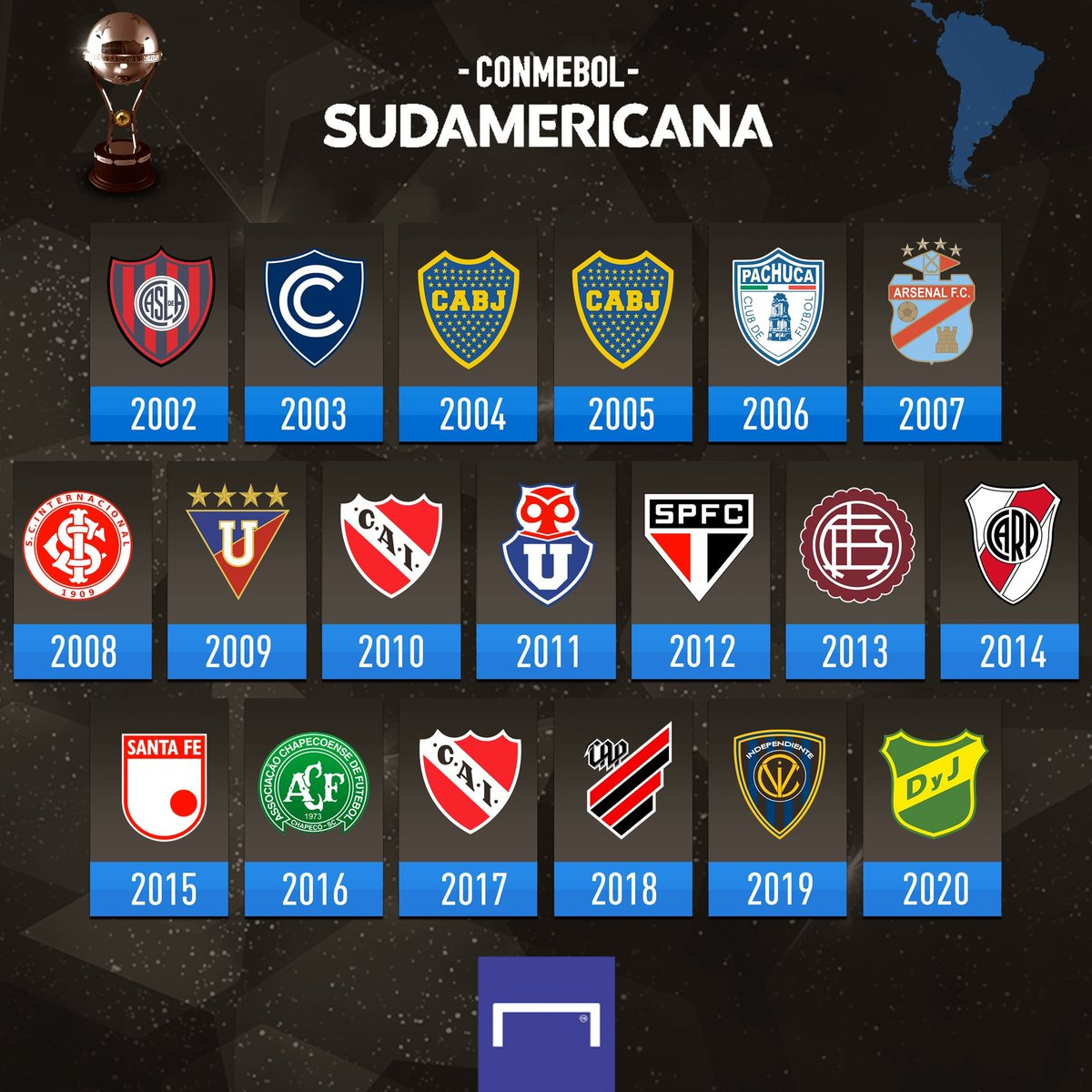 Defensa y Justicia have won the Copa Sudamericana for the first time ever 🏆