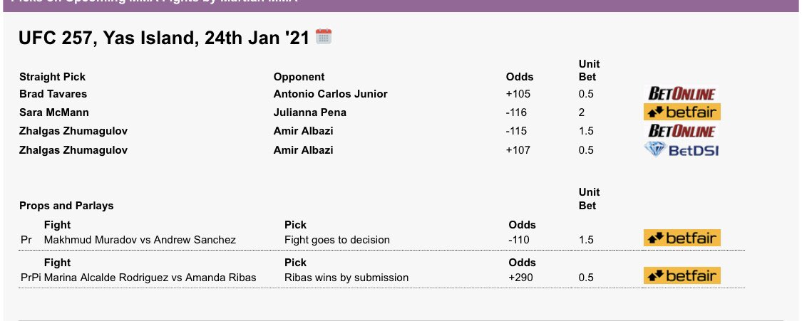Final slate for #UFC257   Rough start to 2021 with two losing events but let's hope this card goes better.   Gonna be a great card, McGregor events have that special feeling to them.