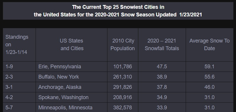 Syracuse snows into the Top 10. #Syracuse and #Rochester, NY are finally picking some snowball fights and winning them.  Both cities are climbing up the #GoldenSnowGlobe snow mountain.  #Erie, PA still leads #Buffalo, NY by about 9 inches.    #GoBills