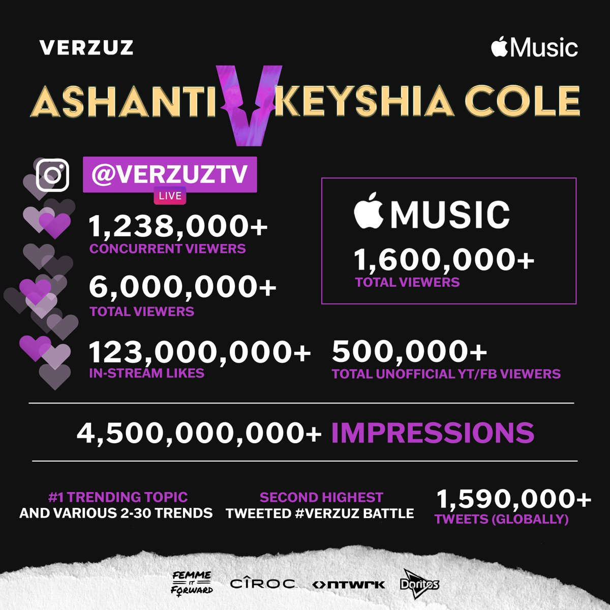 More than 8.1 MILLION viewers tuned in across Instagram, Apple Music, and other streams to watch @Ashanti and  @KeyshiaCole ♎️♎️  Let's look at the stats (THREAD)