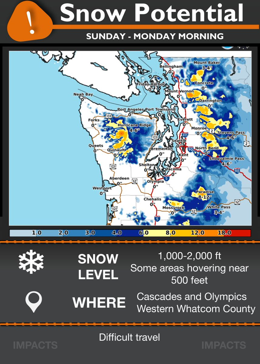 Some mountain snow is on the way Sunday into Monday morning. Snow levels will generally be between 1,000-2,000 feet, but areas of Western Whatcom County may see lower snow levels around 500 ft. Use caution while on the roads in that area. Stay tuned for forecast updates! #wawx https://t.co/yuLx9Mwchq