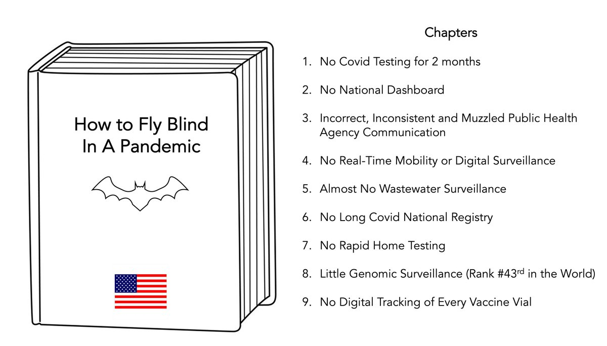 RT @EricTopol: The richest country in the world is also the leader in flying blind; keep writing new chapters https://t.co/MPWdYN0oLz