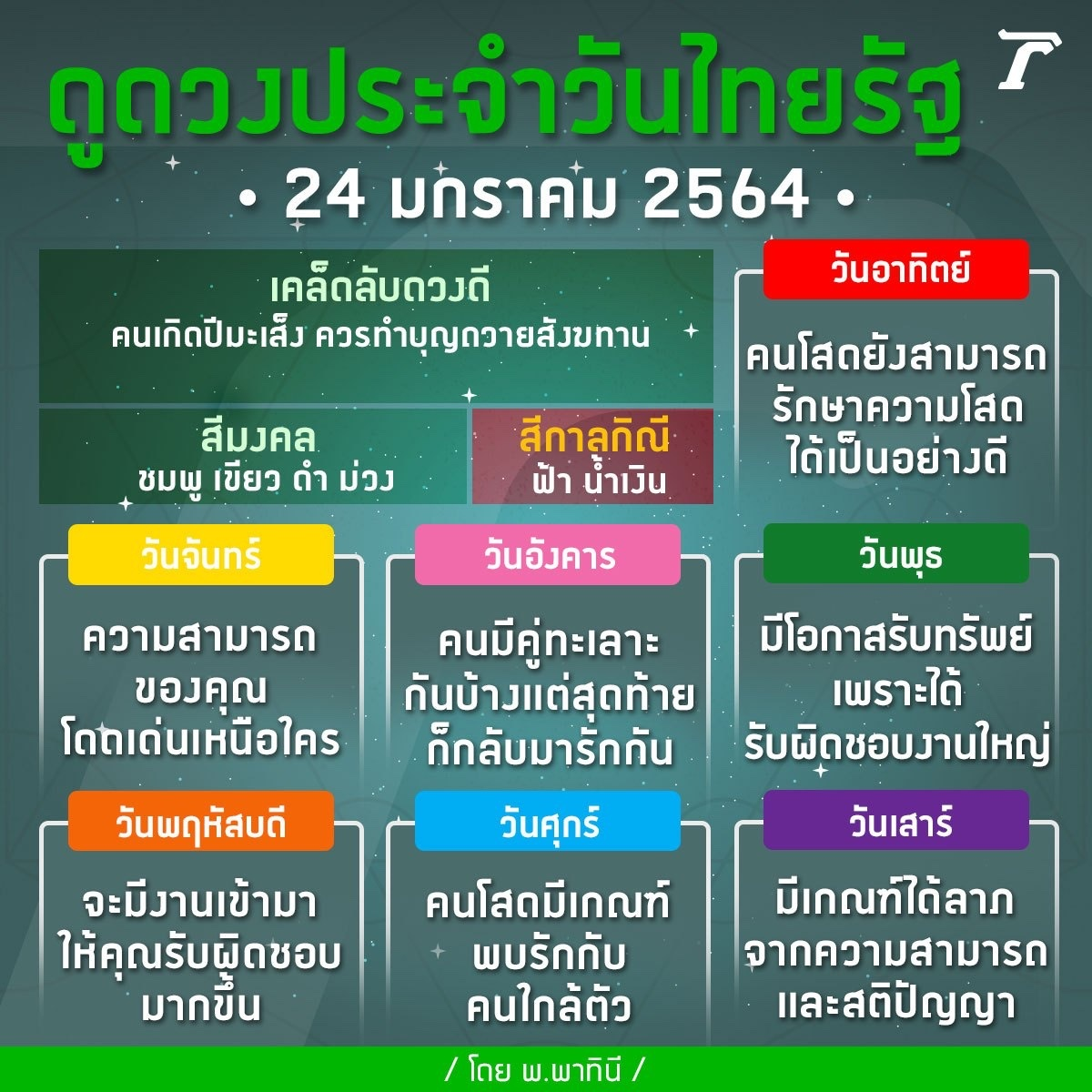 ดวงวันนี้มาแล้วจ้า ดูดวงไทยรัฐโดยหมอดูชื่อดังรวมไว้ที่นี่>> https://t.co/X7GqC8SFtz #horoscope #ดวงไทยรัฐ #ไทยรัฐออนไลน์ #Thairath https://t.co/Pfv5uiAyTj