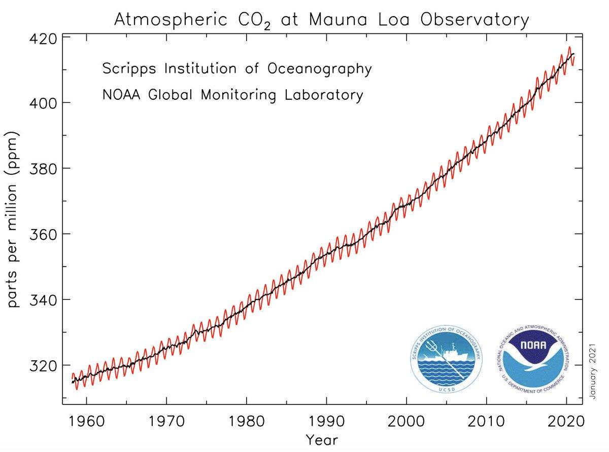 Carbon dioxide (CO₂) averaged ~414 ppm in December 2020.   10 years ago December averaged ~390 ppm.   + Graphic (@NOAA_ESRL): https://t.co/CmBOKoqY3c https://t.co/Jnn711Da0M