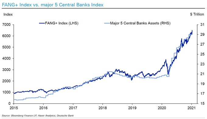 OOH, top mega #growth/#tech #stocks follow central banks' balance sheets. OTOH, these stocks account for ~30% of #SPX500; unsustainable #stockmarket. #Apple $AAPL #Amazon $AMZN #Microsoft $MSFT #Facebook $FB #Google $GOOGL #Netflix $NFLX #Nvidia $NVDA #Tesla $TSLA #bubble #invest