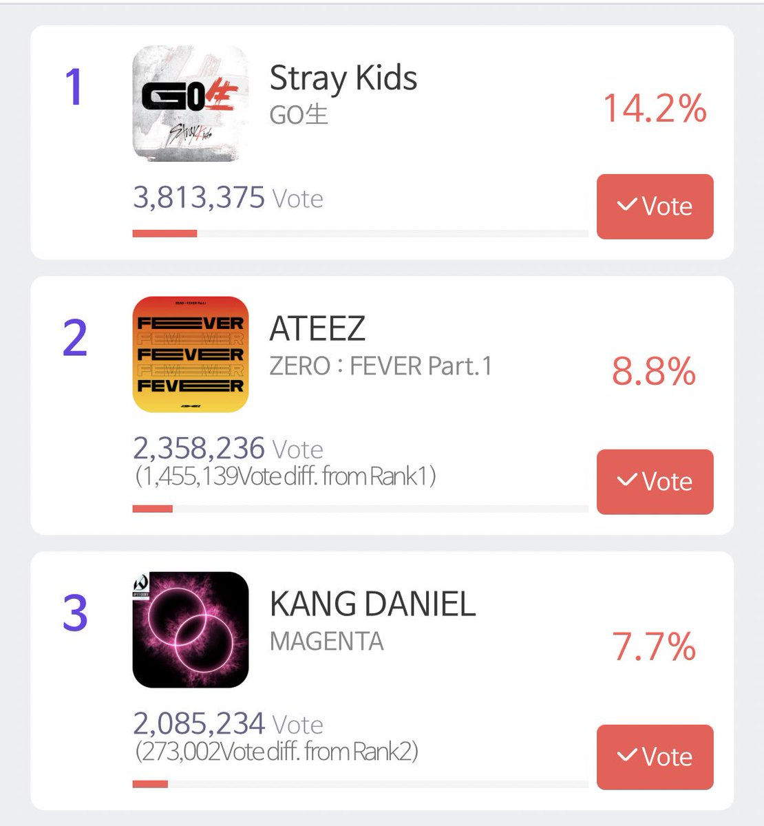 We are in 273Ks gap w 3 but we will lose it if we don't MOVE 🔥🔥   ⚠️PLS RT⚠️  Need 30-50 atiny to drop 10 votes ASAP to get us going to 274Ks  💥GOAL: 280Ks and 9%  JUST KEEP IT UP!! ✊  #ATINYto9Percent #ATINYtoTheTop @ATEEZofficial #에이티즈 #ATEEZ